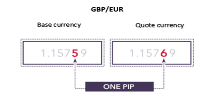 Short Forex - Pound Euro Currency Pair